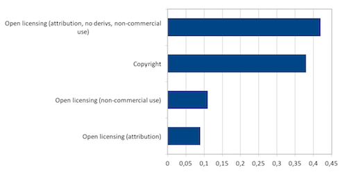 Figure 4g. How would respondents license their own work on the Internet?